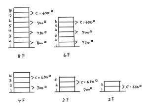 スタディ・ラボ【解説】 階数による柱の断面寸法