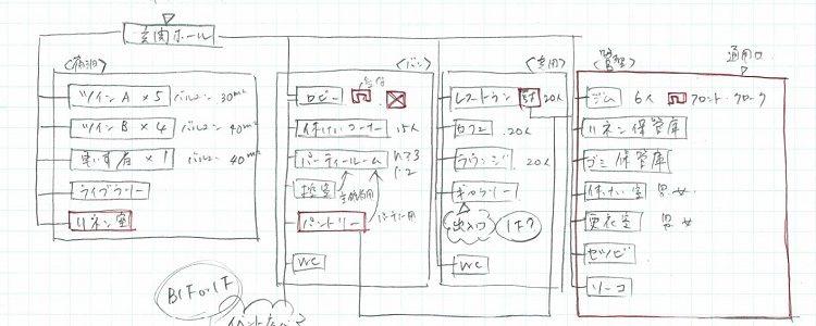 プランがまとまらない理由 機能図、しっかり書いてますか?