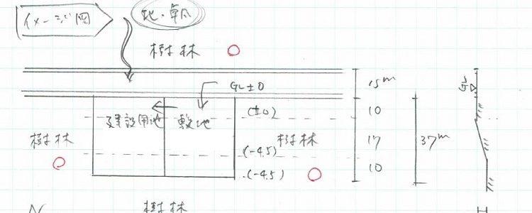 保護中: 限定記事【エスキス解説】①イメージ図(周辺条件の整理)